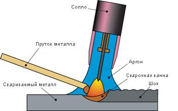 argonnaya-tig-svarka1.jpg