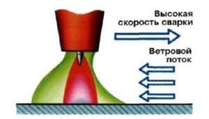 Нарушение газовой защиты