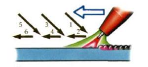 Движения присадочного прутка