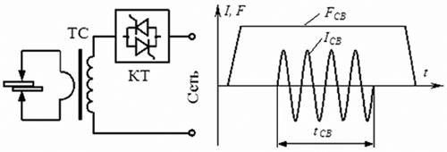 Схема аппарата точечной сварки