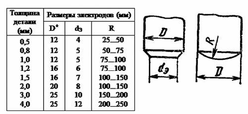 Рекомендуемые размеры электродов