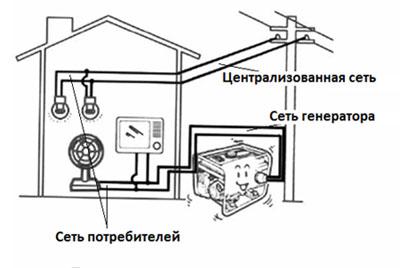 Постоянная схема подключения бензогенератора