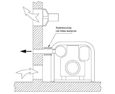 Вентиляция помещения с работающим электрогенератором