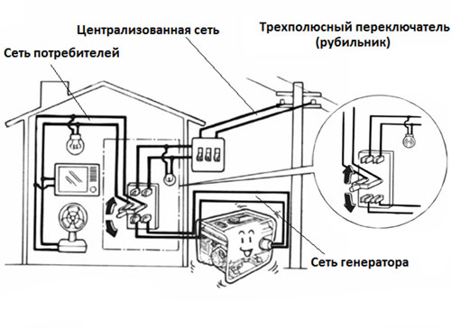 Резервная схема подключения электрогенератора