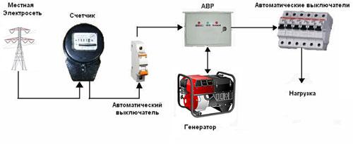 Подключение электрогенератора через блок АВР