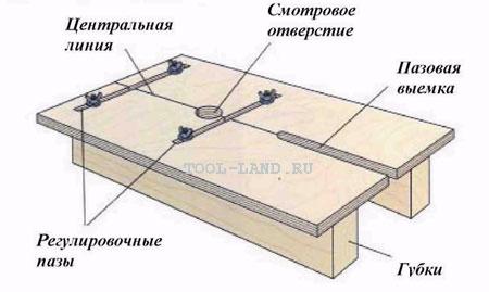 Приспособление для фрезерования пазов в кромке