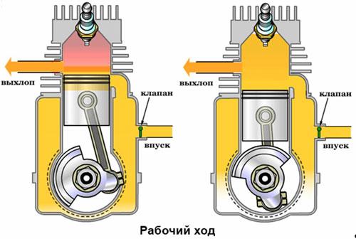 наиболее.  Двухтактный калильный. окна.  Схема работы двигателя К штуцеру подводится топливо, дозируемое...