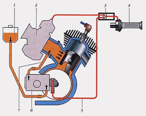 Раздельная система смазки двухтактного двигателя