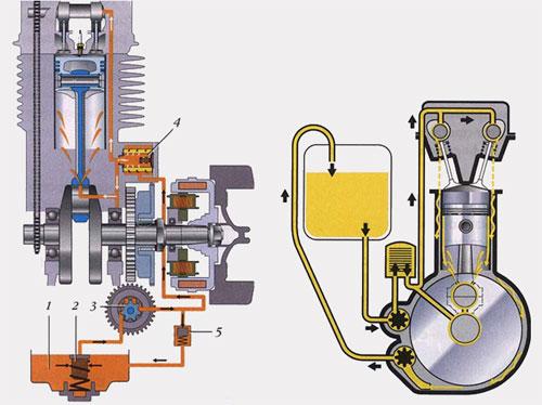 Система смазки четырехтактного двигателя с мокрым и сухим картером