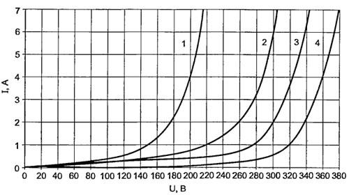 Зависимости тока в первичной обмотке трансформатора от питающего напряжения, в режиме холостого хода.