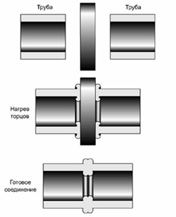Этапы сварки полимерных труб