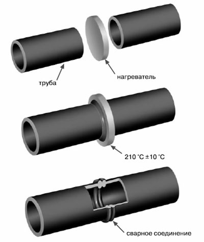 Сварка полиэтиленовых труб