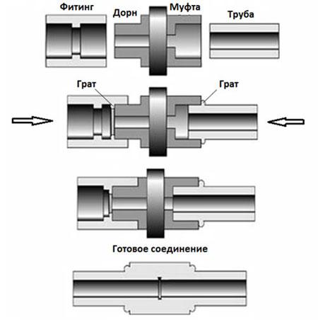 Монтаж пропиленовых труб: как монтировать 17