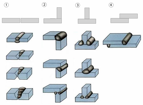 Технология сварки: типы сварных соединений