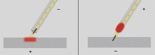 Прямая (слева) и обратная (справа) полярности подключения электрода