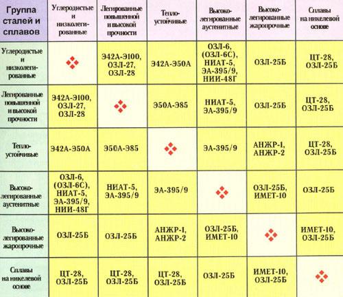Выбор электродов для сварки разнородных сталей и сплавов