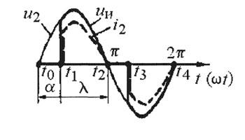 Осциллограмма для трансформатора с тиристорным регулятором