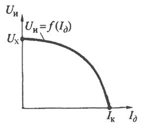 Внешняя вольт-амперная характеристика источника