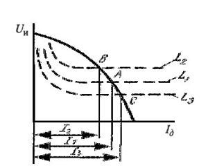 Пересечение вольт-амперных характеристик источника и дуги