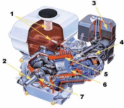 Устройство четырехтактного бензинового двигателя (Honda) с верхним расположением клапанов