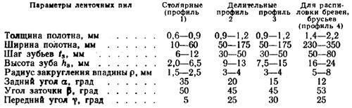 Характеристики зубьев ленточных пил